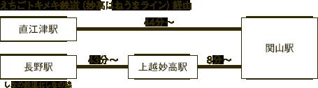 えちごトキメキ鉄道(妙高はねうまライン)経由